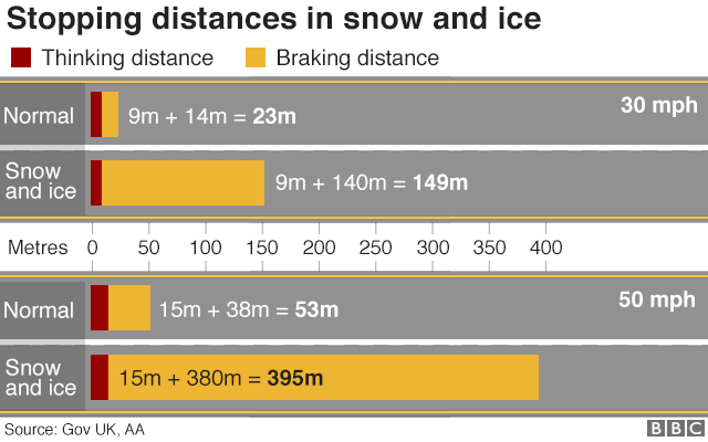 Stopping Distances in Snow and Ice